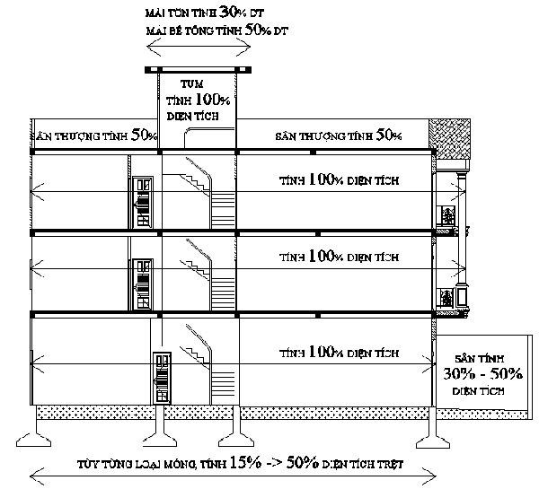 giá xây nhà trọn gói tại Biên Hòa Đồng Nai